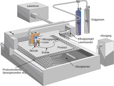 De lasersnijmachine, bron Trumpf