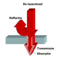 Absorptie, reflectie en transmissie, bron: AWL