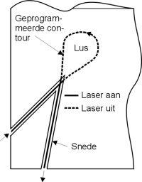 Extra lus, bron Universiteit van Twente
